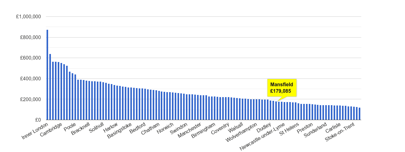 Mansfield house price rank