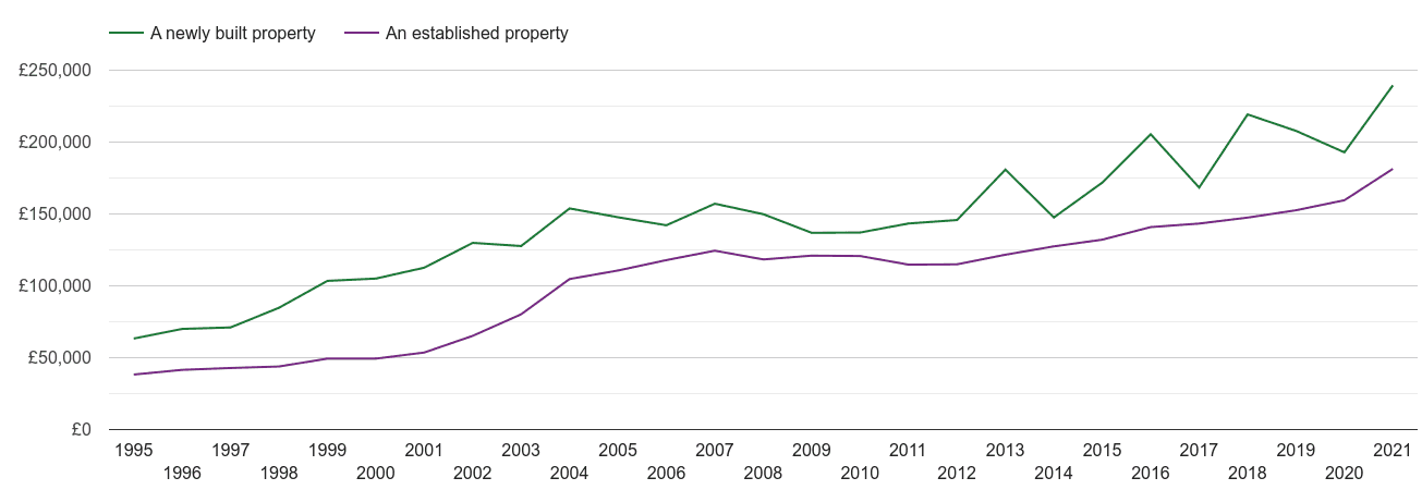 Mansfield house prices new vs established