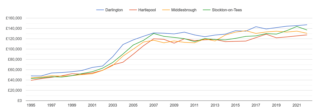 Middlesbrough house prices and nearby cities