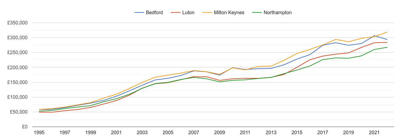 Milton Keynes house prices and nearby cities