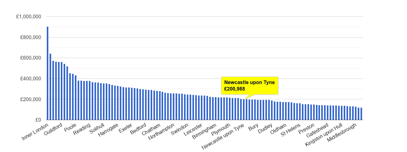 Newcastle upon Tyne house price rank
