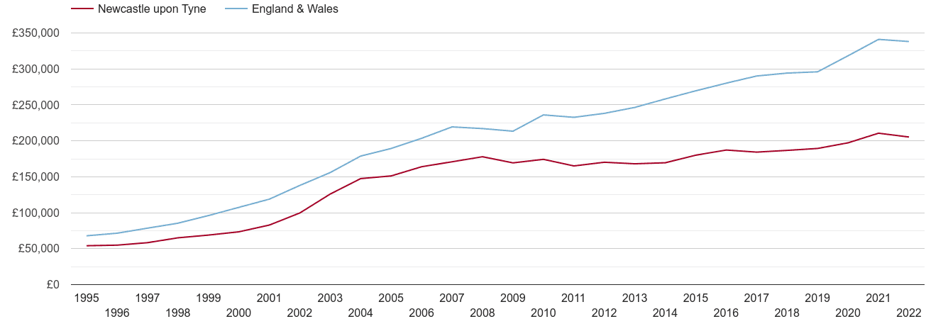 Newcastle upon Tyne house prices
