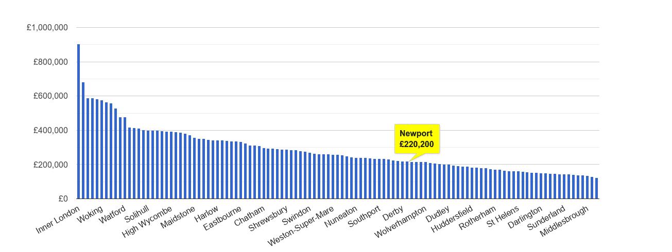 Newport house price rank