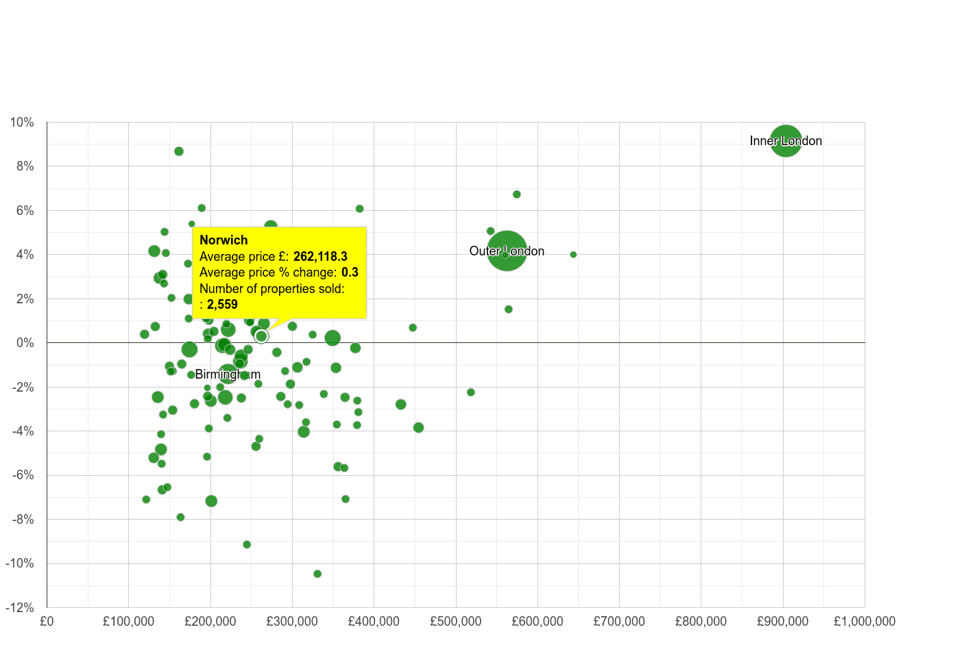 Norwich house prices compared to other cities