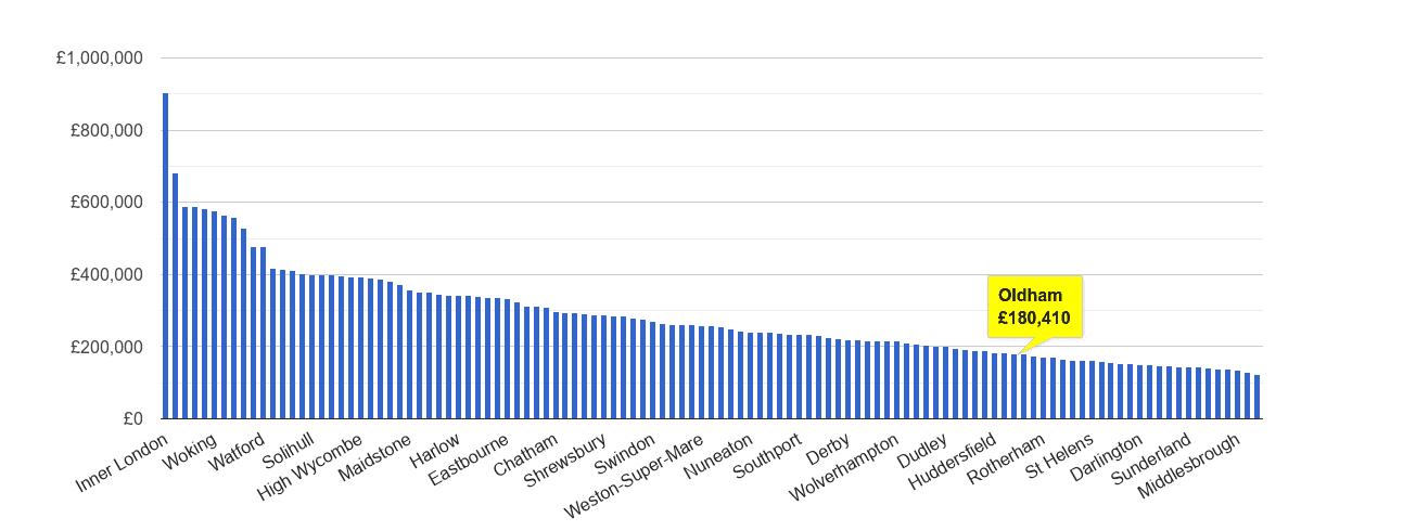 Oldham house price rank