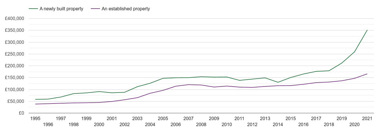 Oldham house prices new vs established