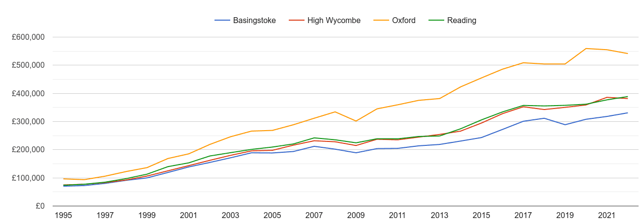 Oxford house prices and nearby cities