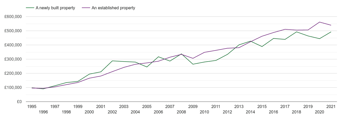 Oxford house prices new vs established