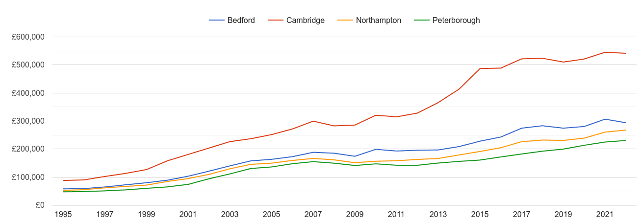 Peterborough house prices and nearby cities