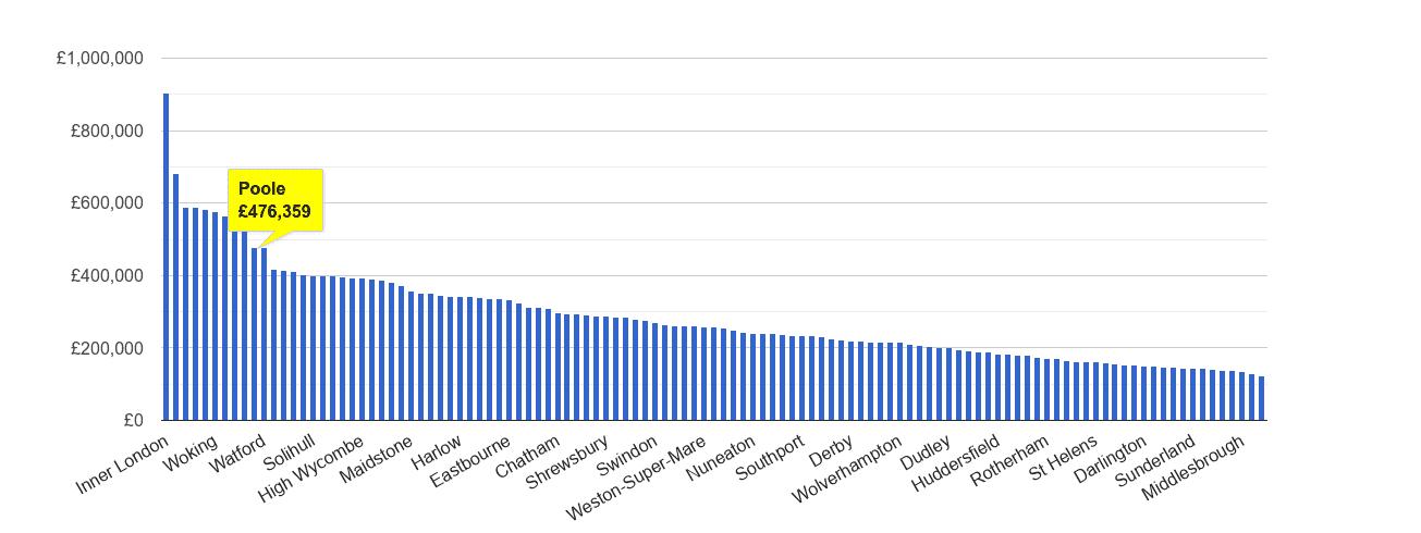 Poole house price rank