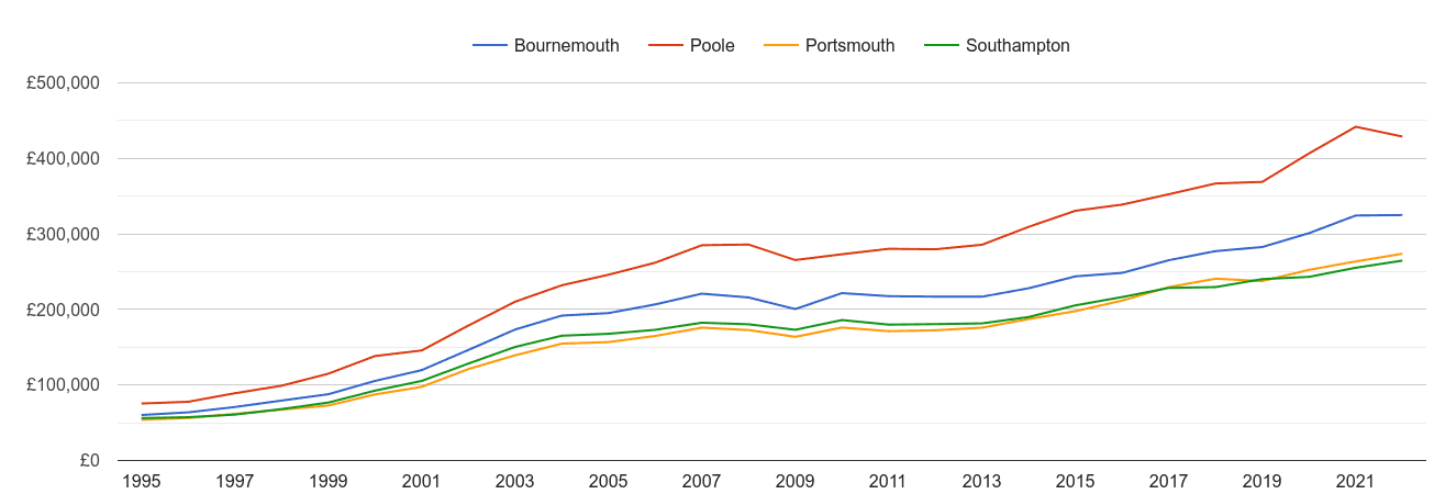 Poole house prices and nearby cities