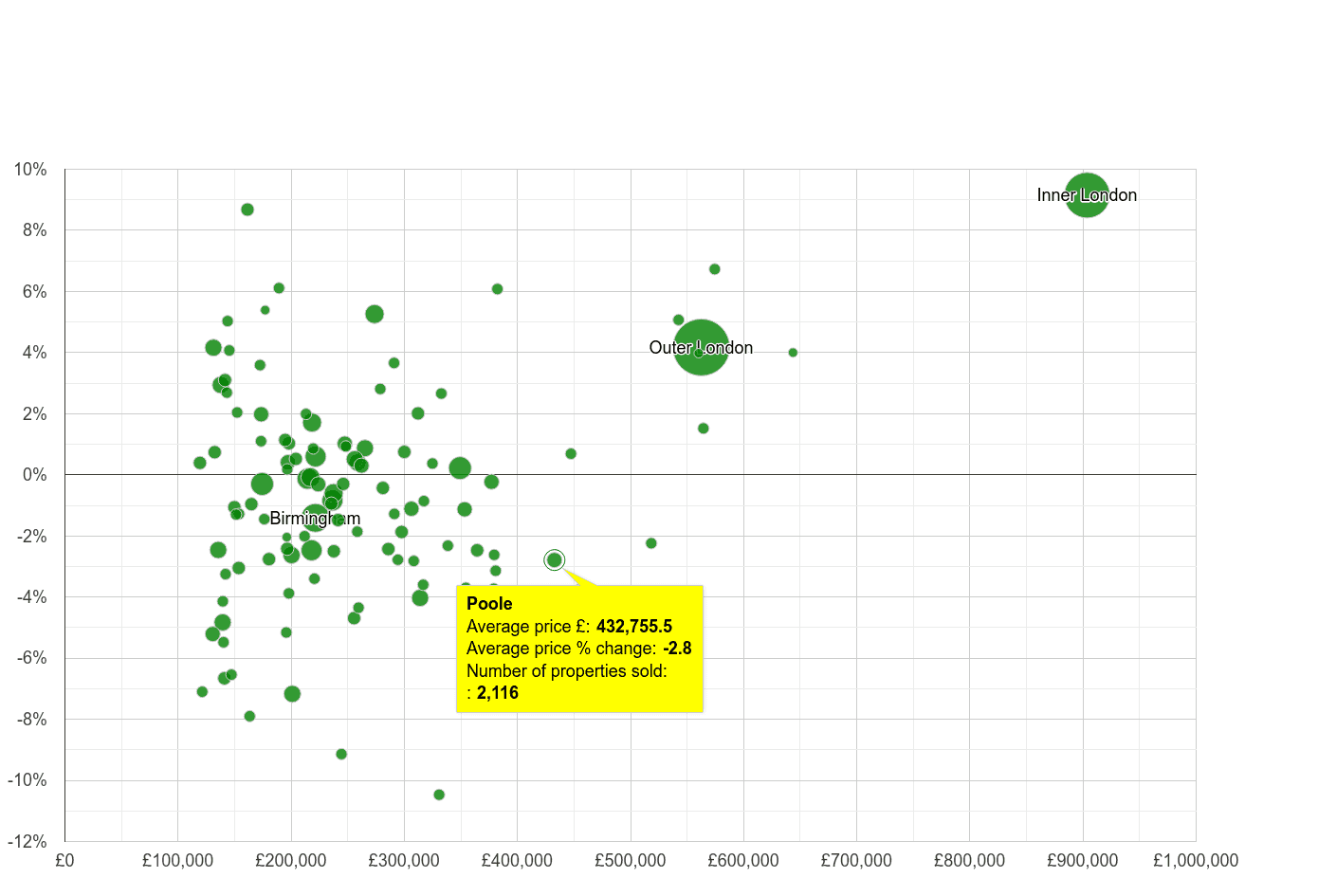 Poole house prices compared to other cities