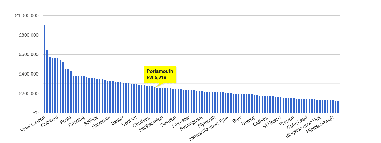 Portsmouth house price rank