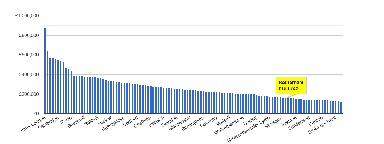 Rotherham house price rank