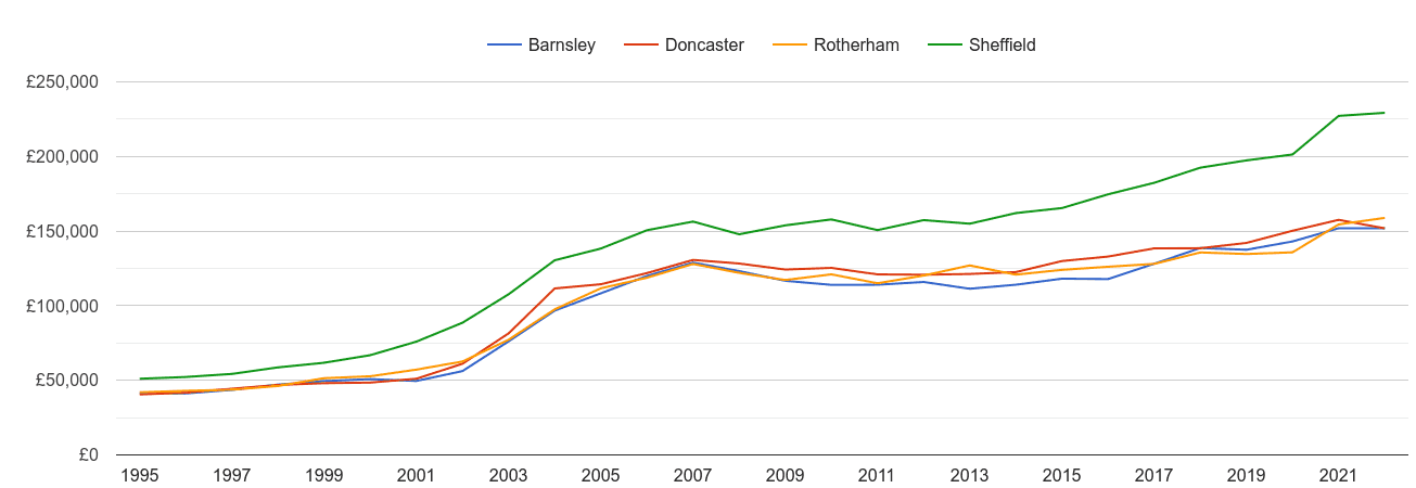 Rotherham house prices and nearby cities