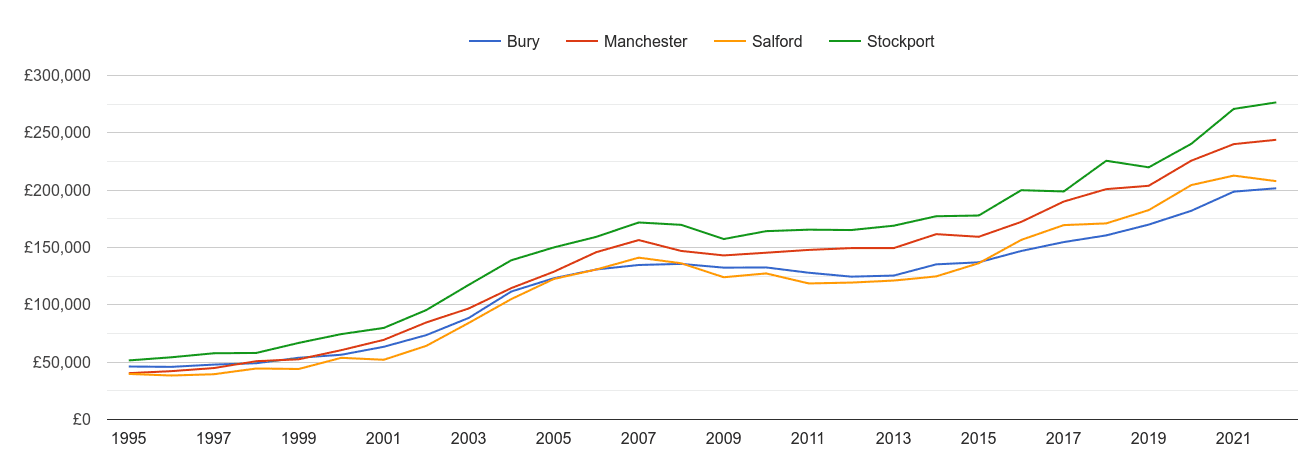 Salford house prices and nearby cities