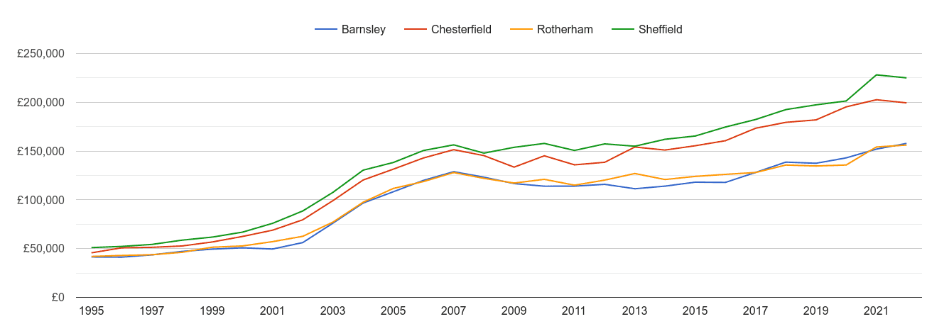 Sheffield house prices and nearby cities
