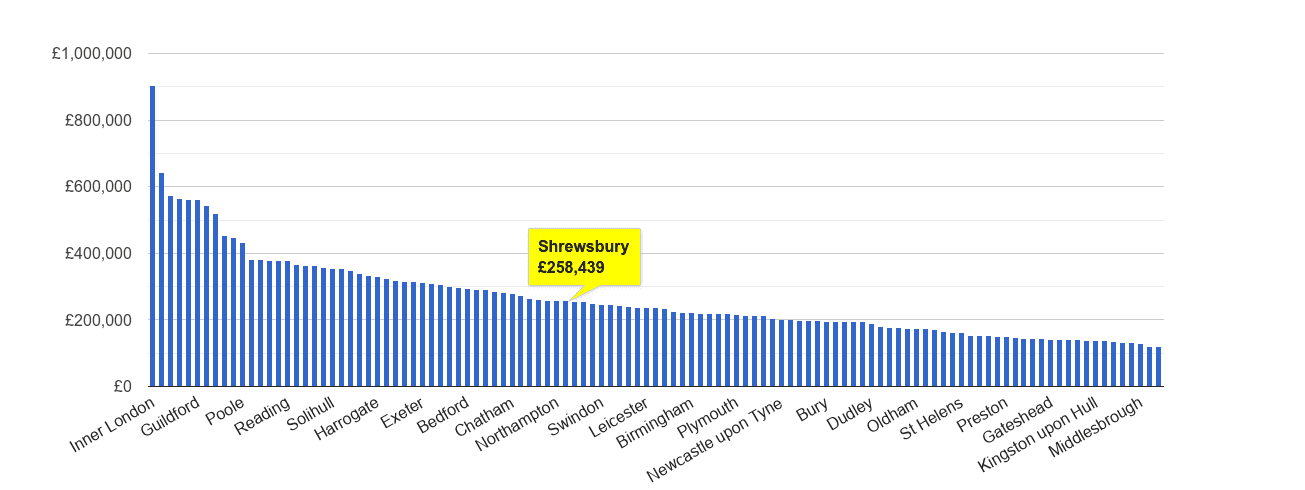 Shrewsbury house price rank