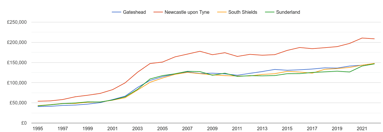 South Shields house prices and nearby cities