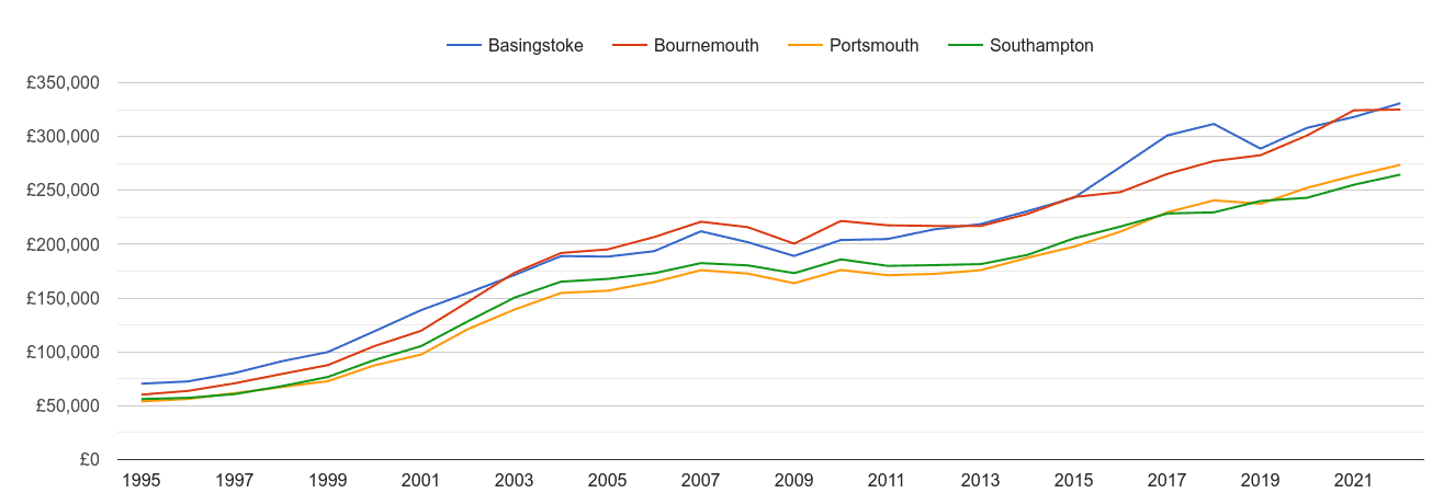 Southampton house prices and nearby cities