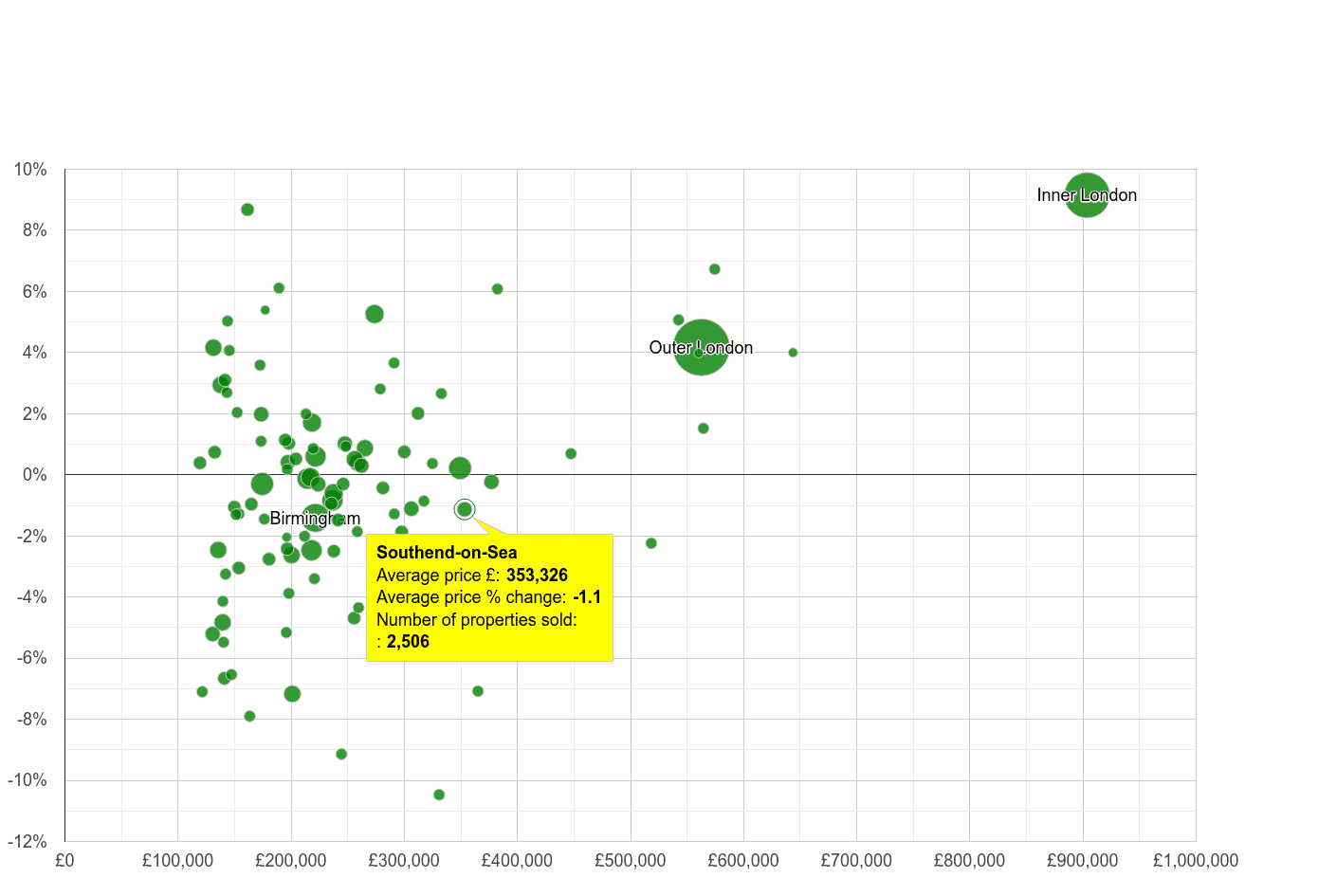 Southend on Sea house prices compared to other cities