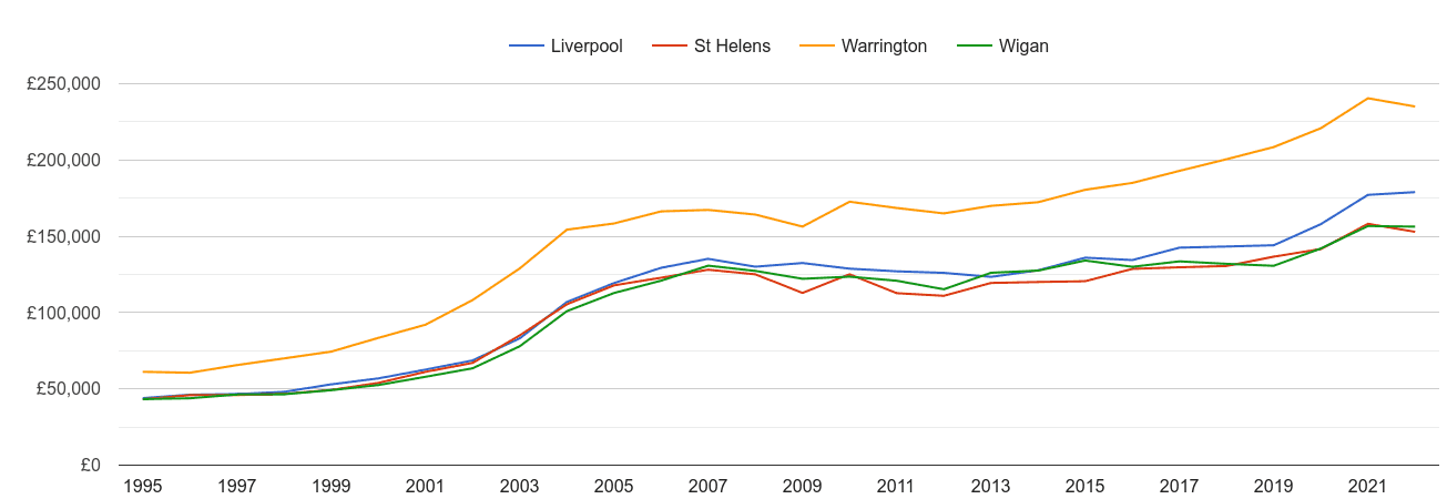 St Helens house prices and nearby cities