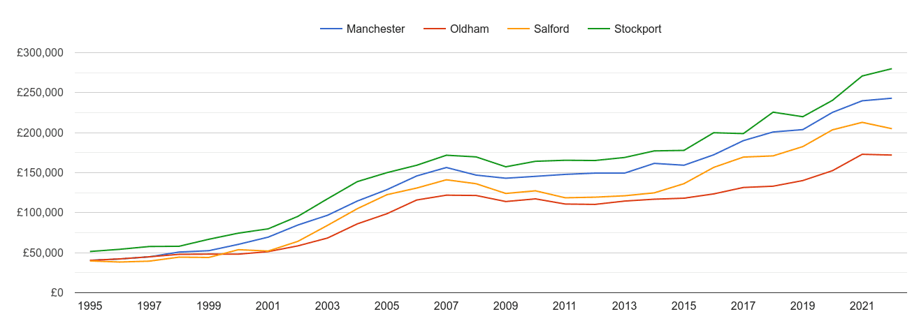 Stockport house prices and nearby cities