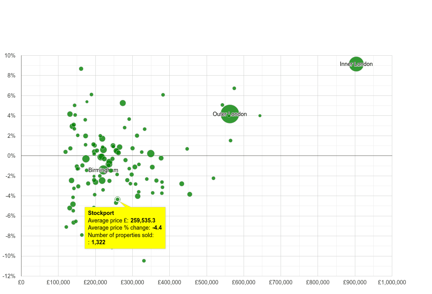 Stockport house prices compared to other cities