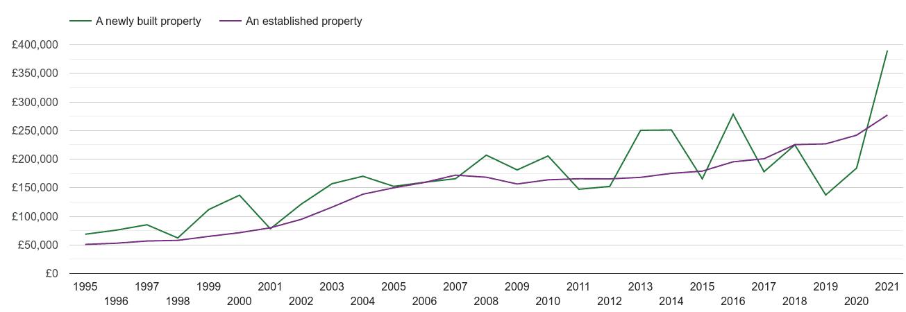 Stockport house prices new vs established