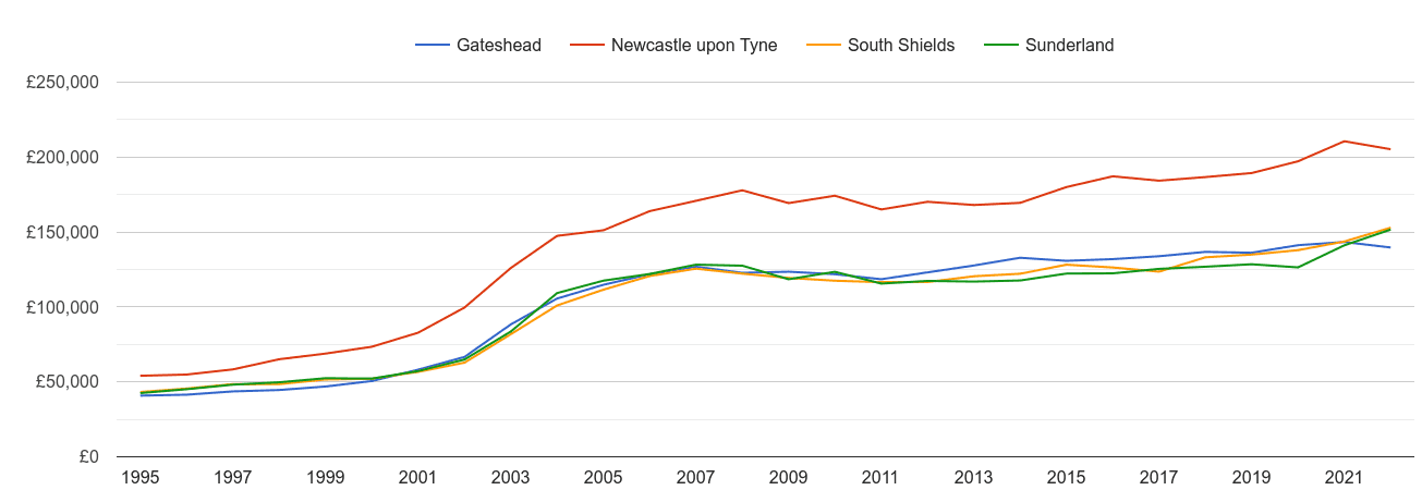 Sunderland house prices and nearby cities
