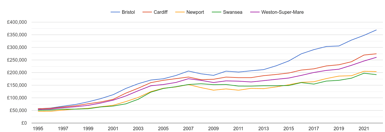 Swansea house prices and nearby cities