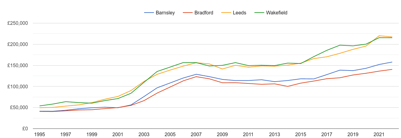 Wakefield house prices and nearby cities