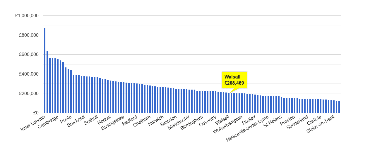 Walsall house price rank