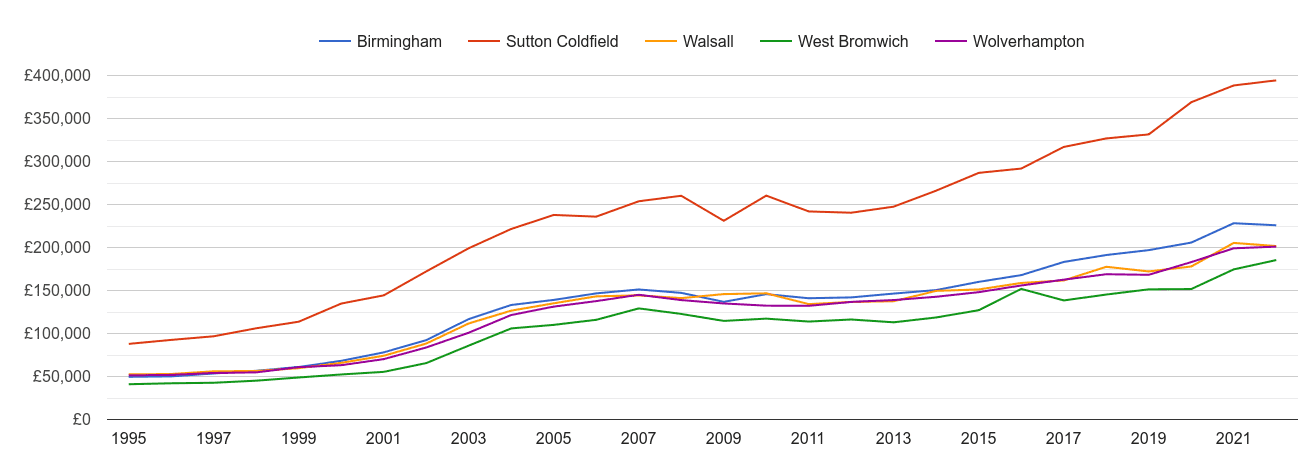 Walsall house prices and nearby cities