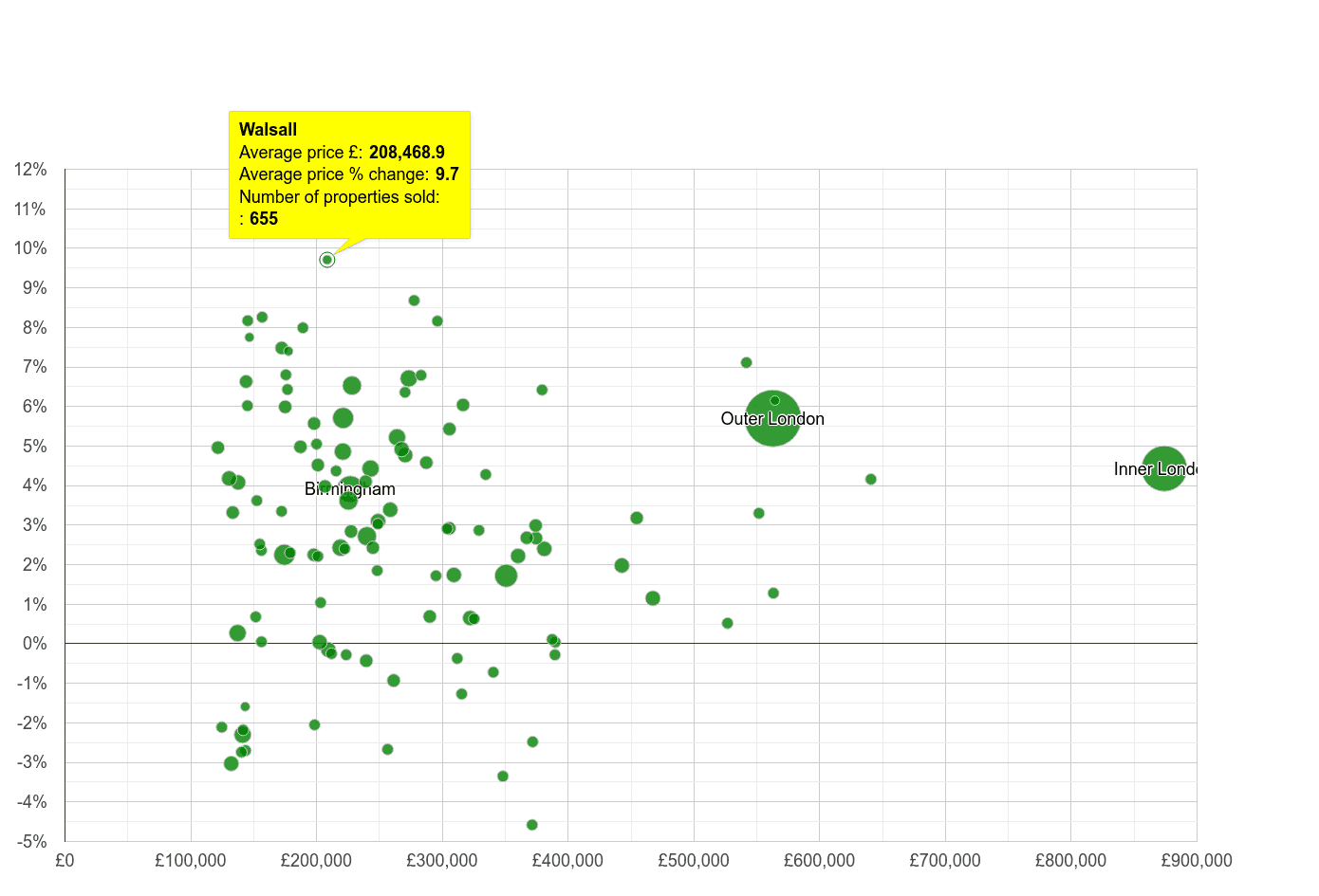 Walsall house prices compared to other cities