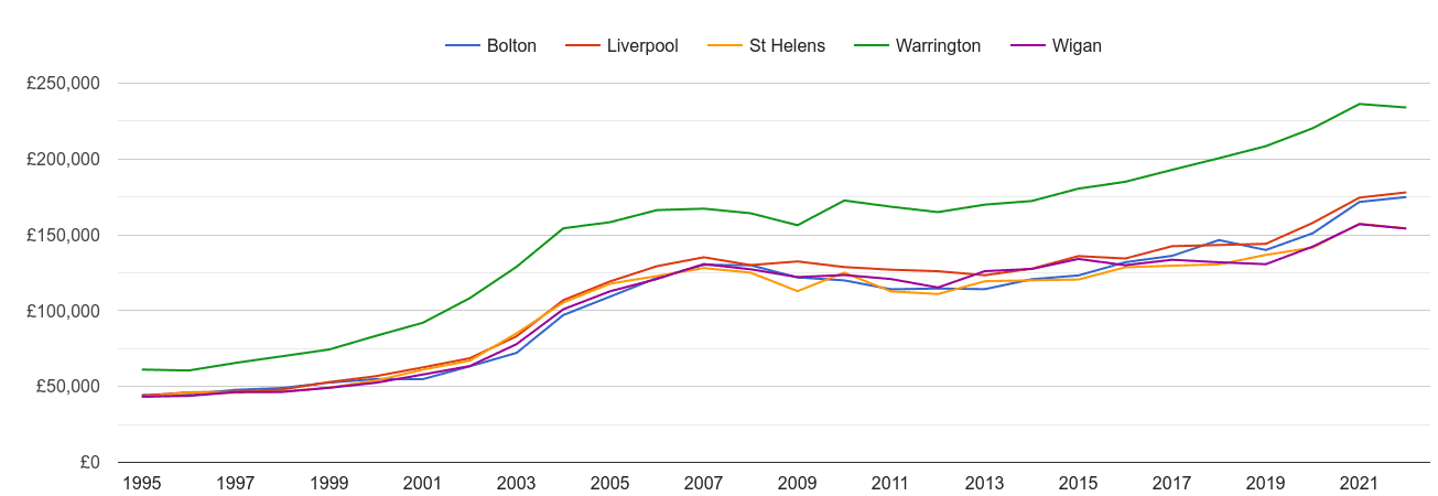 Warrington house prices and nearby cities