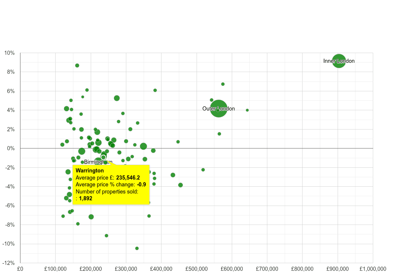 Warrington house prices compared to other cities
