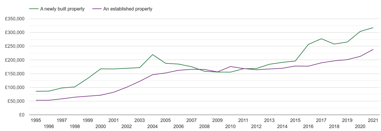 Warrington house prices new vs established