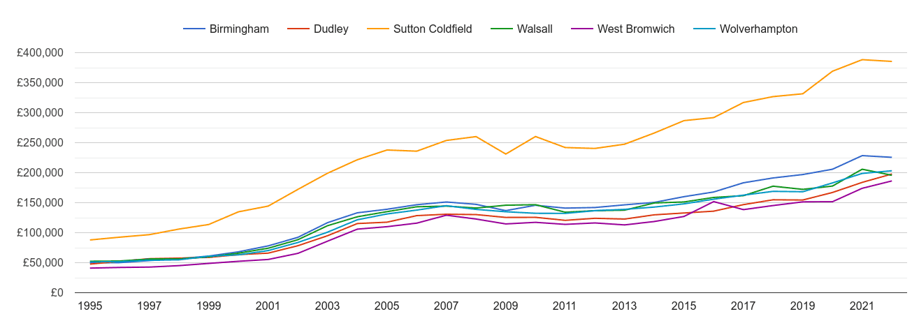 West Bromwich house prices and nearby cities