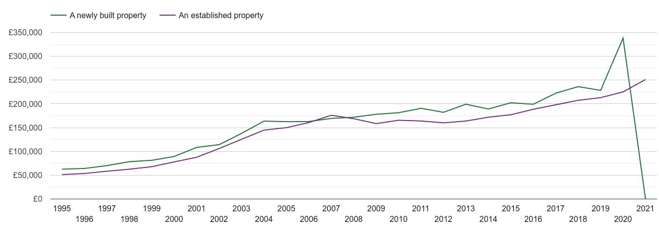 Weston Super Mare house prices new vs established