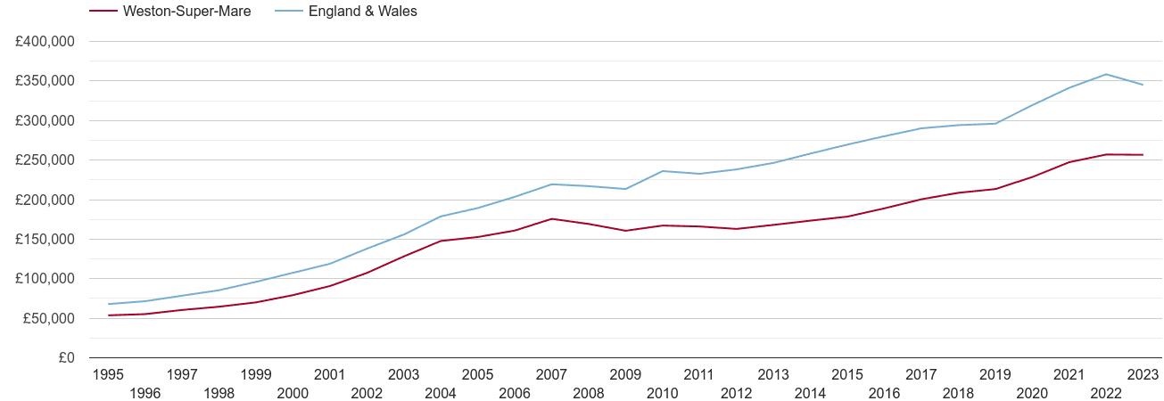 Weston Super Mare house prices