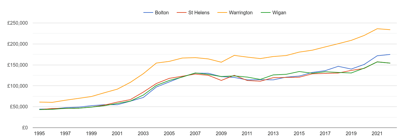 Wigan house prices and nearby cities