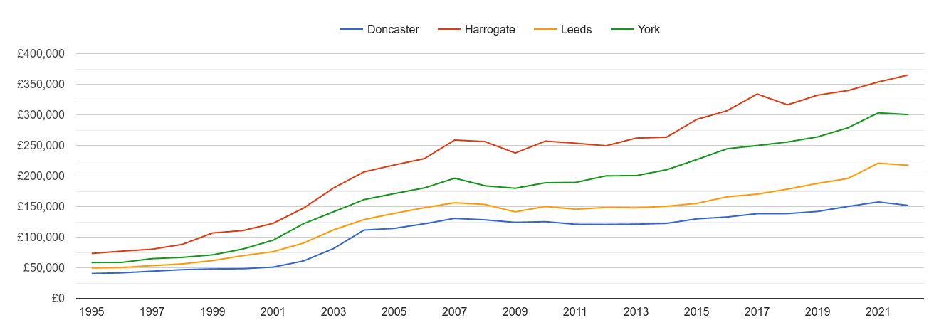 York house prices and nearby cities