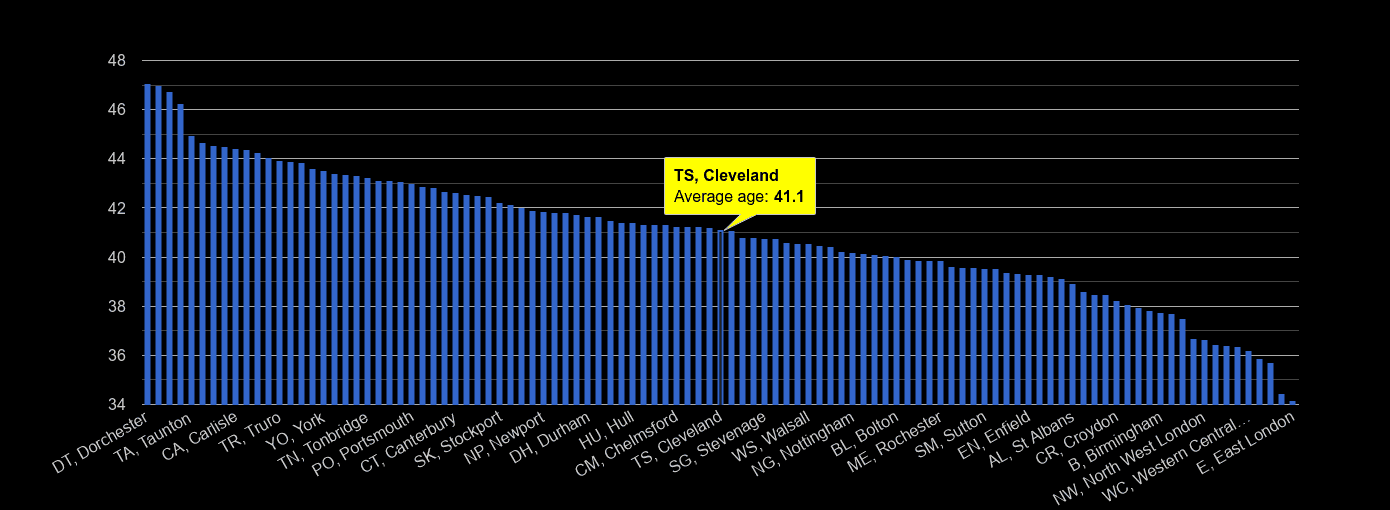 Cleveland average age rank by year