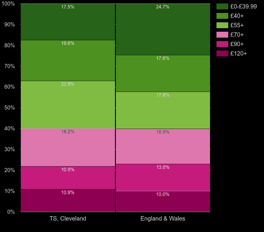 Cleveland flats by heating cost per square meters