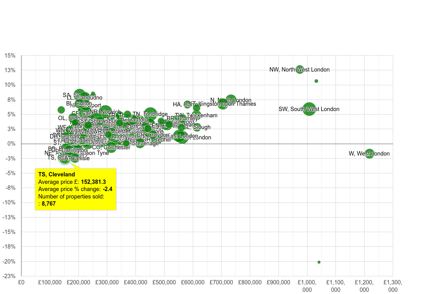 Cleveland house prices compared to other areas