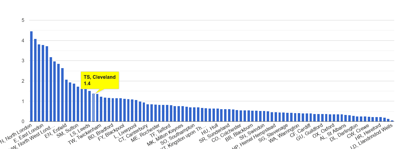 Cleveland robbery crime rate rank