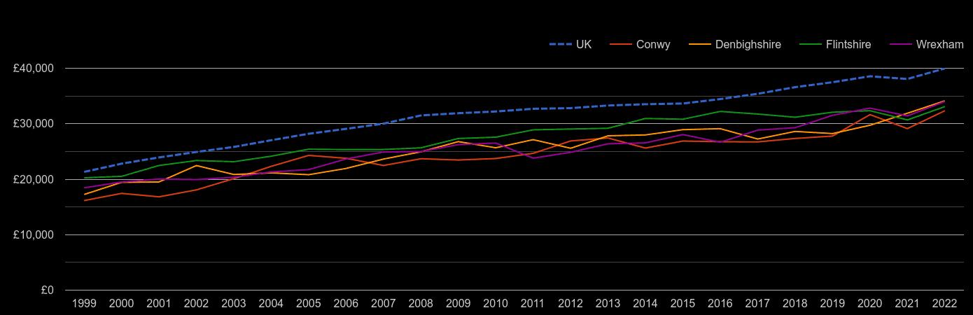 Clwyd average salary by year