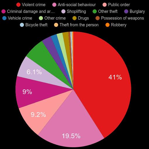 Clwyd crime statistics