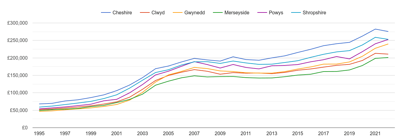 Clwyd house prices and nearby counties